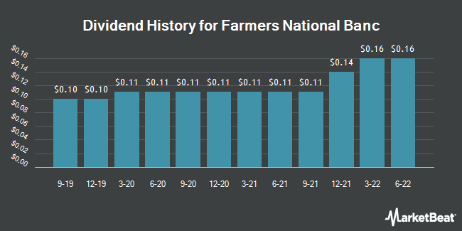 Dividend Payments by Quarter for Farmers National Banc (NASDAQ:FMNB)