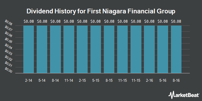 Dividend Payments by Quarter for First Niagara Financial Group (NASDAQ:FNFG)