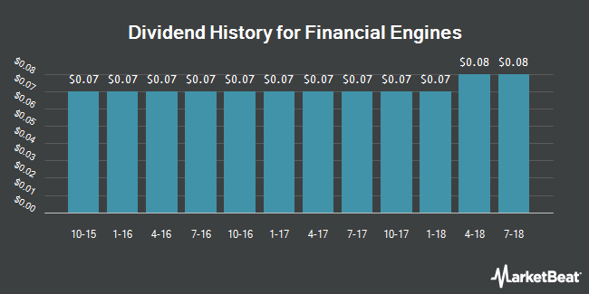Dividend Payments by Quarter for Financial Engines (NASDAQ:FNGN)