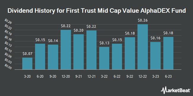 Dividend History for First Trust Mid Cap Value AlphaDEX Fund (NASDAQ:FNK)