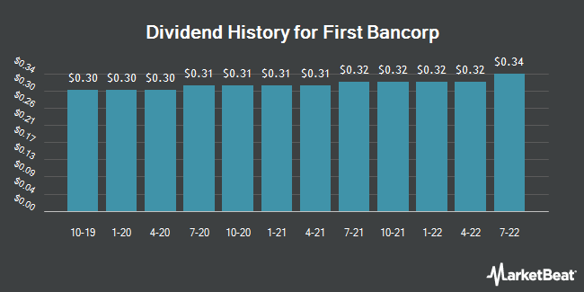 Dividend Payments by Quarter for First Bancorp (NASDAQ:FNLC)