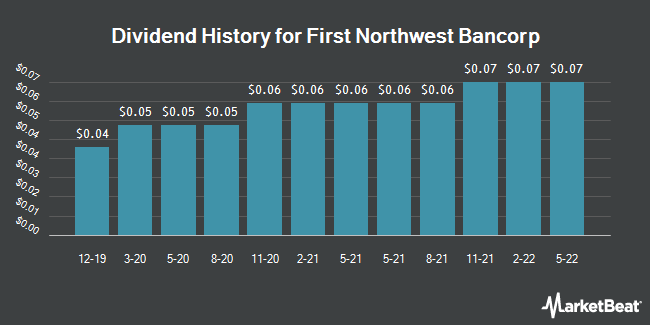 Dividend History for First Northwest BanCorp (NASDAQ:FNWB)