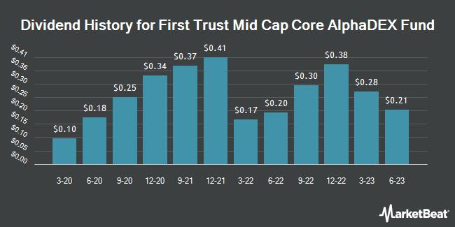 Dividend History for First Trust Mid Cap Core AlphaDEX Fund (NASDAQ:FNX)