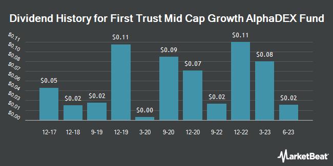 Dividend History for First Trust Mid Cap Growth AlphaDEX Fund (NASDAQ:FNY)