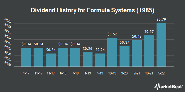 Dividend Payments by Quarter for Formula Systems (1985) (NASDAQ:FORTY)