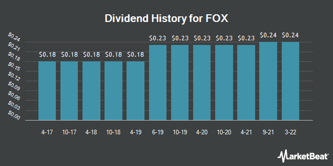 Dividend Payments by Quarter for Twenty-First Century Fox (NASDAQ:FOX)