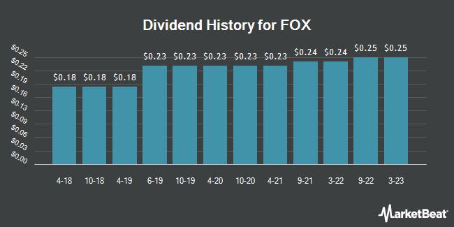 Dividend Payments by Quarter for 21st Century Fox (NASDAQ:FOX)