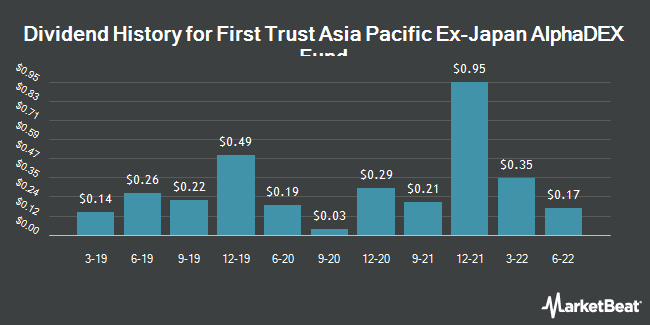 Dividend History for First Trust Asia Pacific ex-Japan AlphaDEX Fund (NASDAQ:FPA)