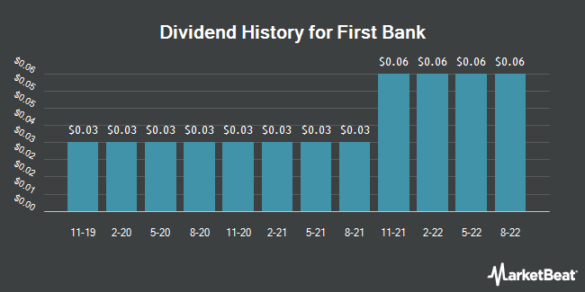Dividend Payments by Quarter for First Bank (NASDAQ:FRBA)