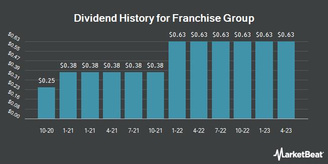 Dividend history for the franchise group (NASDAQ: FRG)