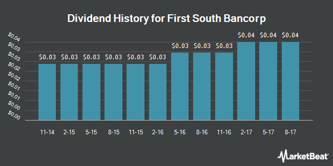 Dividend Payments by Quarter for First South Bancorp (NASDAQ:FSBK)