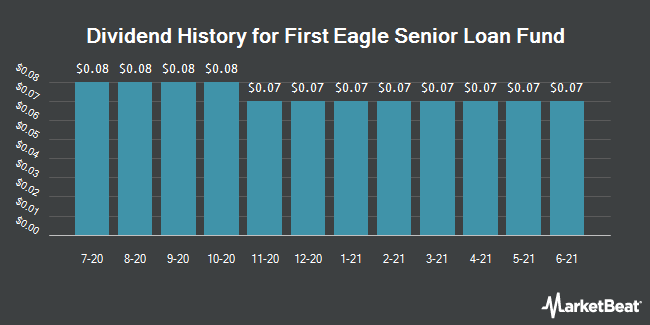 Dividend History for First Eagle Senior Loan Fund (NASDAQ:FSLF)