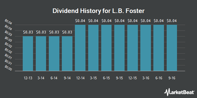 Dividend Payments by Quarter for L.B. Foster Co (NASDAQ:FSTR)