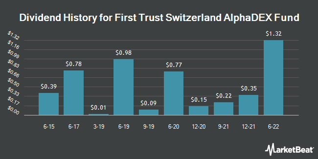Dividend Payments by Quarter for First Trust Exchange Traded AlphaDEX Fund II (NASDAQ:FSZ)