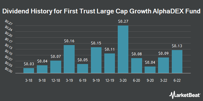 Dividend History for First Trust Large Cap Growth AlphaDEX Fund (NASDAQ:FTC)