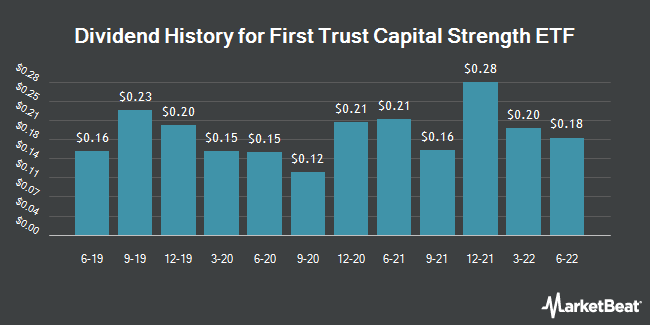Dividend Payments by Quarter for First Trust Capital Strength ETF (NASDAQ:FTCS)