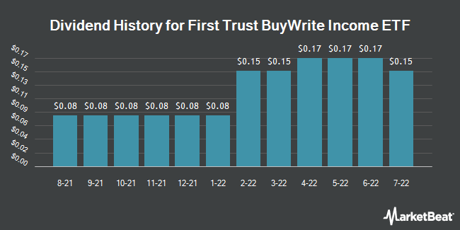 Dividend History for First Trust BuyWrite Income ETF (NASDAQ:FTHI)