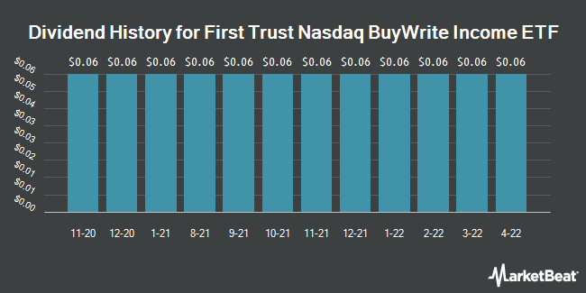 Dividend History for First Trust Hedged BuyWrite Income ETF (NASDAQ:FTLB)