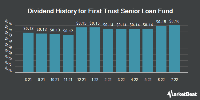 Dividend History for First Trust Senior Loan ETF (NASDAQ:FTSL)