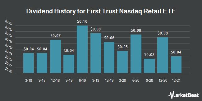 Dividend History for First Trust Nasdaq Retail ETF (NASDAQ:FTXD)