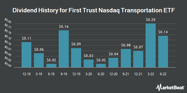 Dividend History for First Trust Nasdaq Transportation ETF (NASDAQ:FTXR)