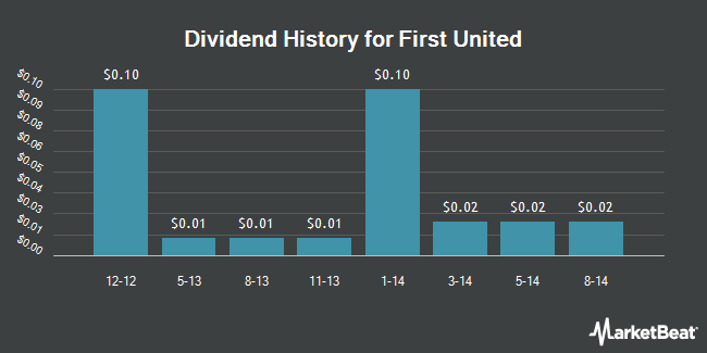 Dividend Payments by Quarter for 1st United Bancorp Inc (Florida) (NASDAQ:FUBC)