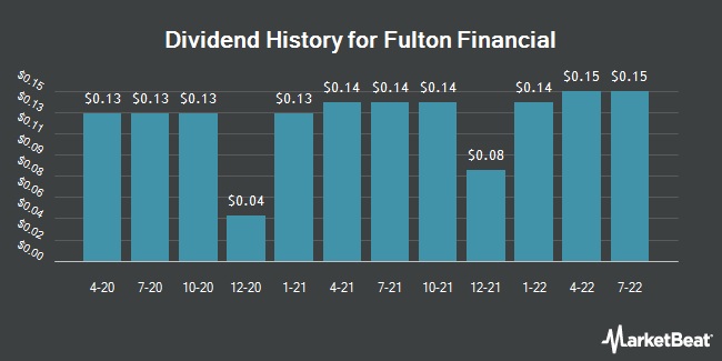 Dividend Payments by Quarter for Fulton Financial Corporation (NASDAQ:FULT)