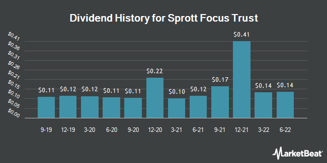 Dividend Payments by Quarter for Sprott Focus Trust, Inc. - Closed End Fund (NASDAQ:FUND)