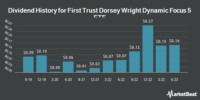Dividend History for First Trust Dorsey Wright Dynamic Focus 5 ETF (NASDAQ:FVC)