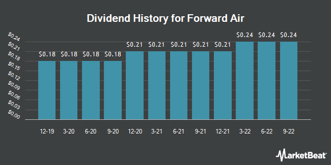 Dividend Payments by Quarter for Forward Air Corporation (NASDAQ:FWRD)