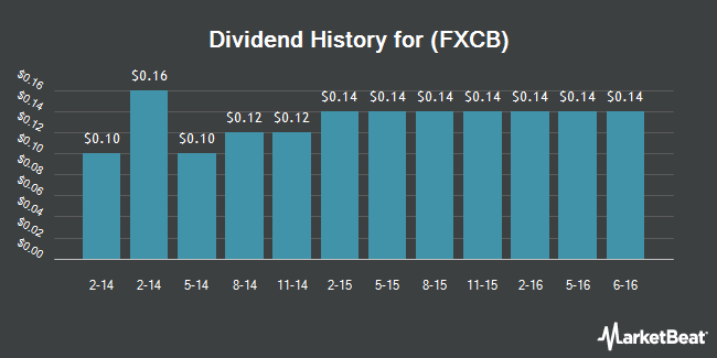 Dividend Payments by Quarter for Fox Chase Bancorp (NASDAQ:FXCB)