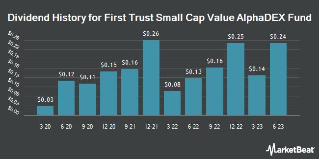 Dividend History for First Trust Small Cap Value AlphaDEX Fund (NASDAQ:FYT)