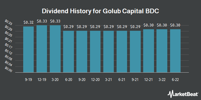 Dividend Payments by Quarter for Golub Capital BDC (NASDAQ:GBDC)