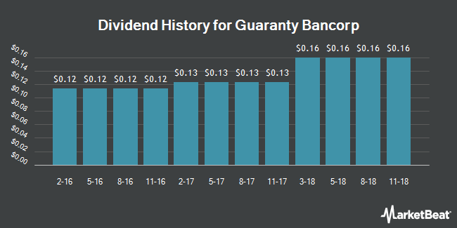 Dividend Payments by Quarter for Guaranty Bancorp (NASDAQ:GBNK)