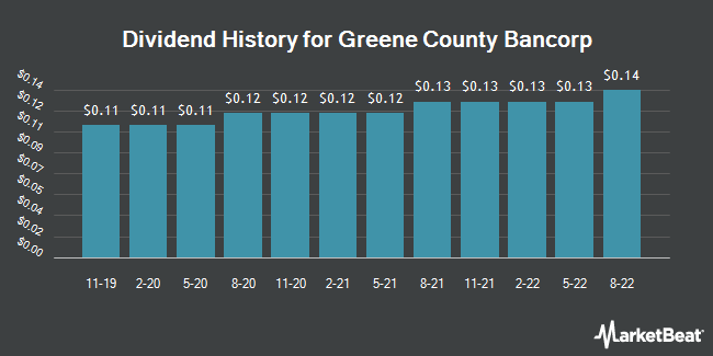 Dividend Payments by Quarter for Greene County Bancorp (NASDAQ:GCBC)