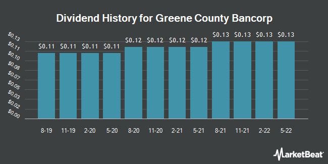 Dividend History for Greene County Bancorp (NASDAQ:GCBC)