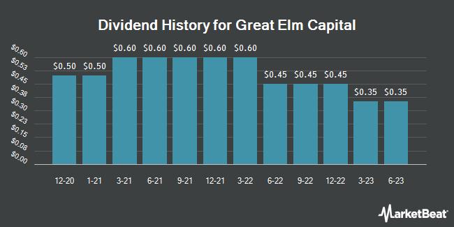 Dividend History for Great Elm Capital (NASDAQ:GECC)