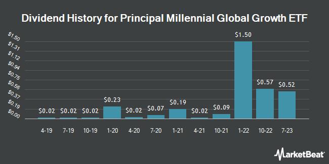 Dividend Payments by Quarter for Principal Millennials Index ETF (NASDAQ:GENY)
