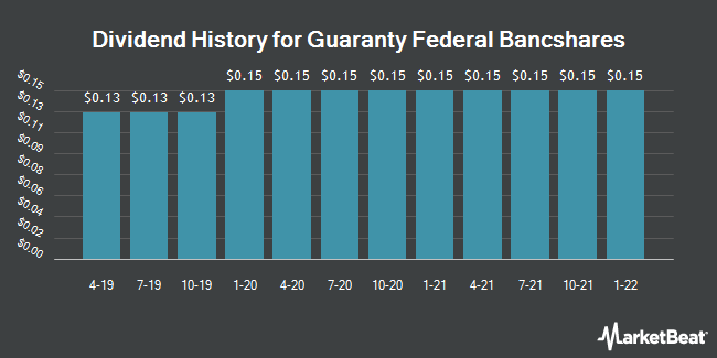 Dividend Payments by Quarter for Guaranty Federal Bancshares (NASDAQ:GFED)
