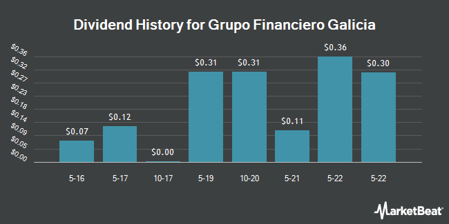 Dividend Payments by Quarter for Grupo Financiero Galicia S.A. (NASDAQ:GGAL)