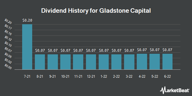 Dividend Payments by Quarter for Gladstone Capital Corporation (NASDAQ:GLAD)