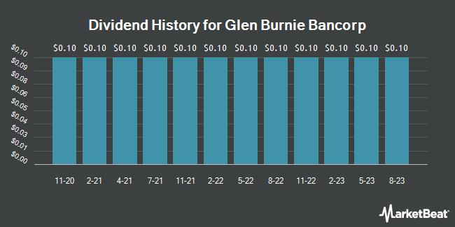 Dividend History for Glen Burnie Bancorp (NASDAQ:GLBZ)