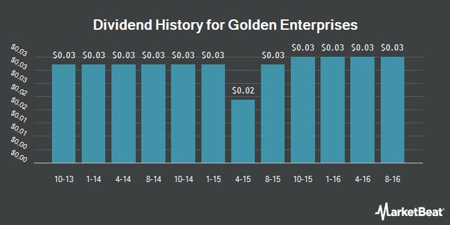 Dividend Payments by Quarter for Golden Enterprises (NASDAQ:GLDC)