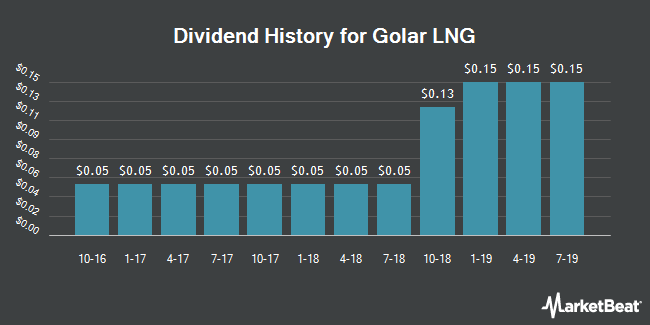 Dividend Payments by Quarter for Golar LNG Limited (NASDAQ:GLNG)