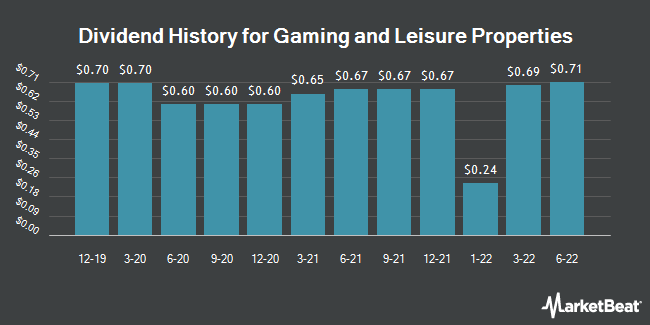 Dividend Payments by Quarter for Gaming and Leisure Properties (NASDAQ:GLPI)