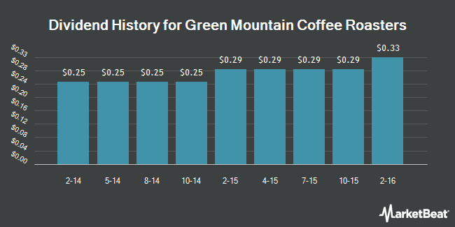 Dividend Payments by Quarter for Keurig Green Mountain (NASDAQ:GMCR)