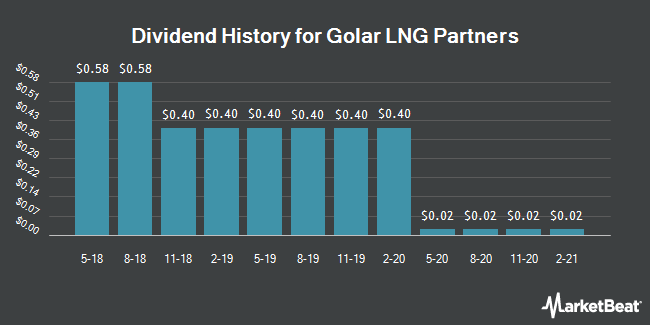 Dividend Payments by Quarter for Golar LNG Partners LP (NASDAQ:GMLP)