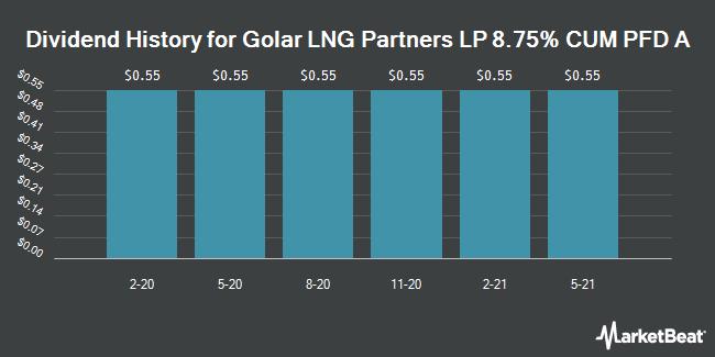 Dividend History for Golar LNG Partners LP 8.75% CUM PFD A (NASDAQ:GMLPP)