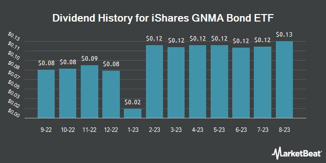 Dividend History for iShares GNMA Bond ETF (NASDAQ:GNMA)