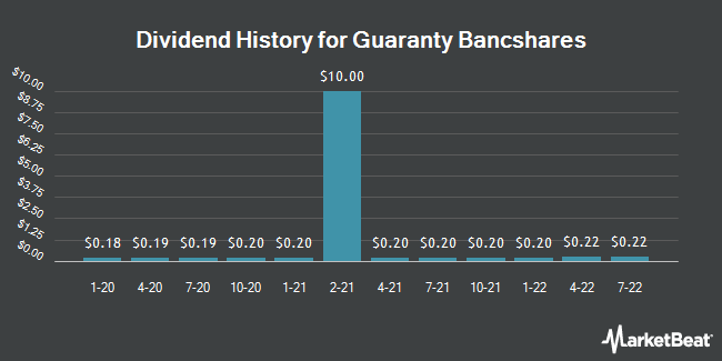Dividend History for Guaranty Bancshares (NASDAQ:GNTY)